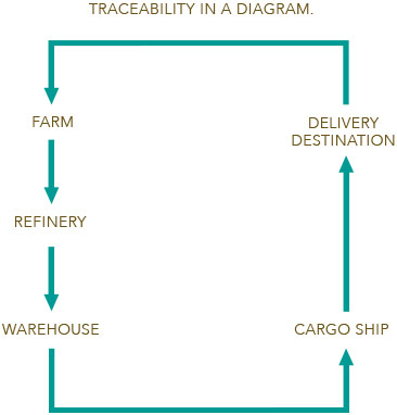Traceability in a Diagram